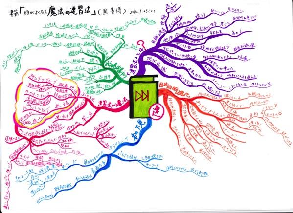 頭がよくなる魔法の速習法のマインドマップの画像