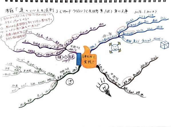 運がいい人の法則の本のマインドマップの画像