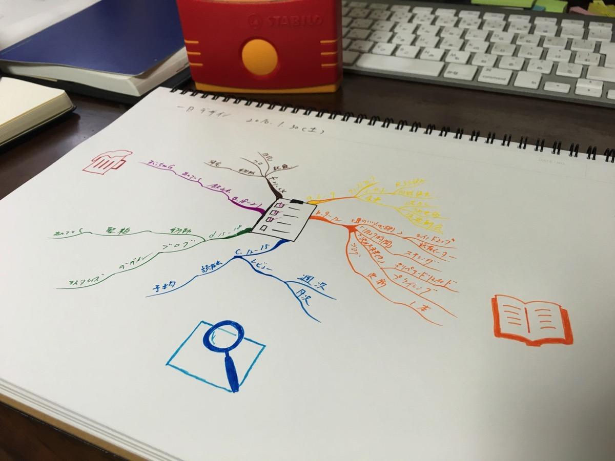 スタビロで描いたマインドマップ