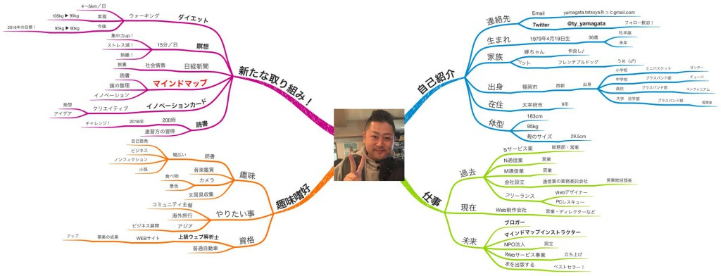 プロフィールのマインドマップ