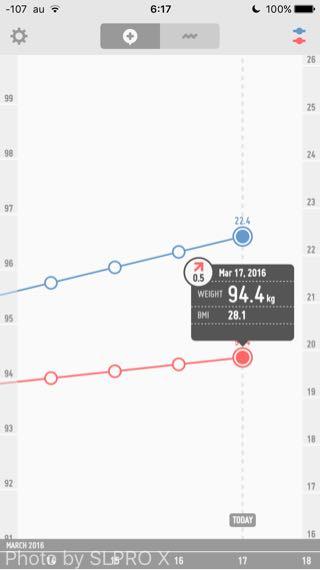 体重計測の画像